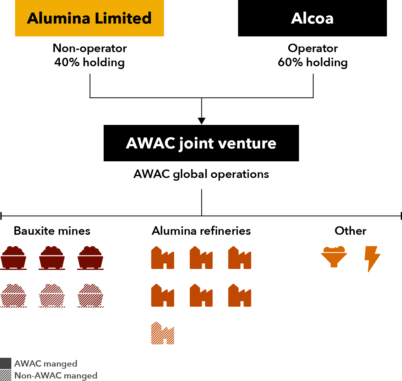 AWAC-joint-venture.png