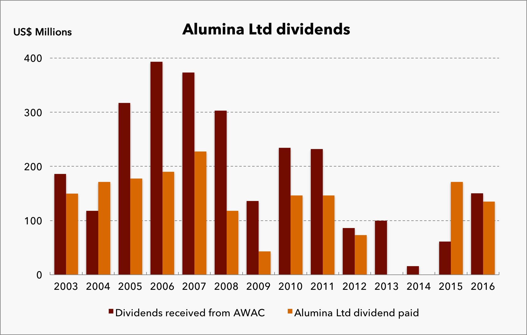 Alumina-Ltd-Dividends.png